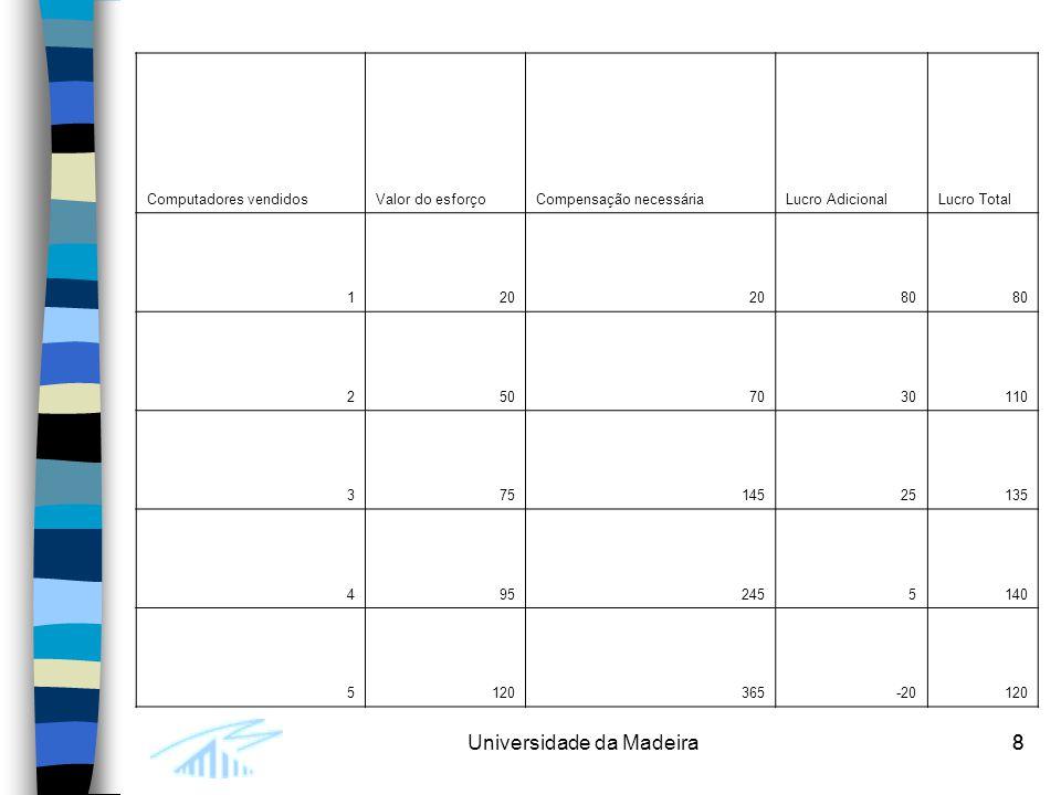 8Universidade da Madeira8 Computadores vendidosValor do esforçoCompensação necessáriaLucro AdicionalLucro Total 120 80 2507030110 37514525135 4952455140 5120365-20120