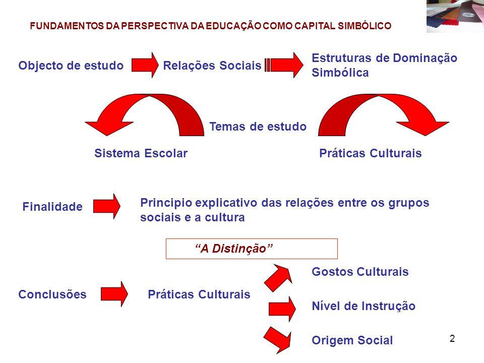 2 FUNDAMENTOS DA PERSPECTIVA DA EDUCAÇÃO COMO CAPITAL SIMBÓLICO Objecto de estudoRelações Sociais Estruturas de Dominação Simbólica Temas de estudo Sistema EscolarPráticas Culturais Finalidade Principio explicativo das relações entre os grupos sociais e a cultura A Distinção ConclusõesPráticas Culturais Gostos Culturais Nível de Instrução Origem Social