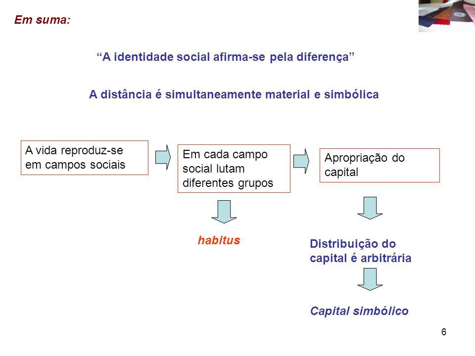 6 A identidade social afirma-se pela diferença A distância é simultaneamente material e simbólica Em suma: A vida reproduz-se em campos sociais Em cada campo social lutam diferentes grupos Apropriação do capital habitus Distribuição do capital é arbitrária Capital simbólico