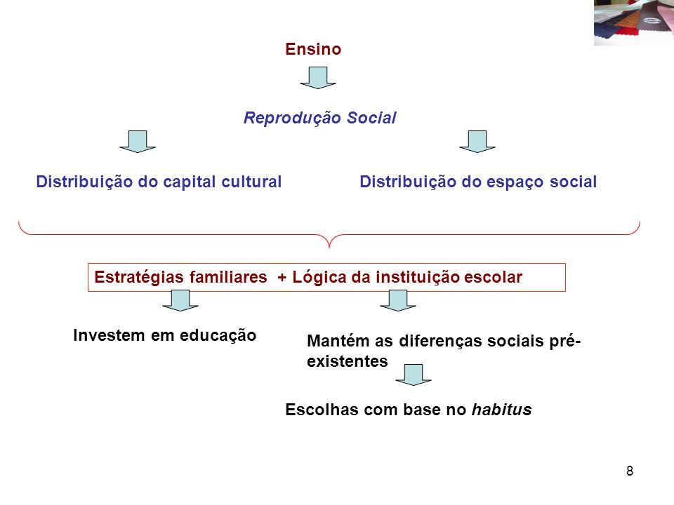 8 Ensino Reprodução Social Distribuição do capital culturalDistribuição do espaço social Estratégias familiares + Lógica da instituição escolar Investem em educação Mantém as diferenças sociais pré- existentes Escolhas com base no habitus