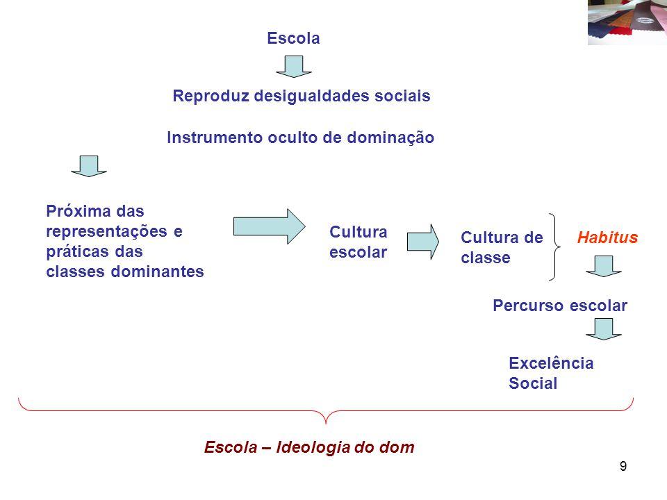 9 Escola Reproduz desigualdades sociais Instrumento oculto de dominação Próxima das representações e práticas das classes dominantes Cultura escolar Cultura de classe Habitus Percurso escolar Excelência Social Escola – Ideologia do dom