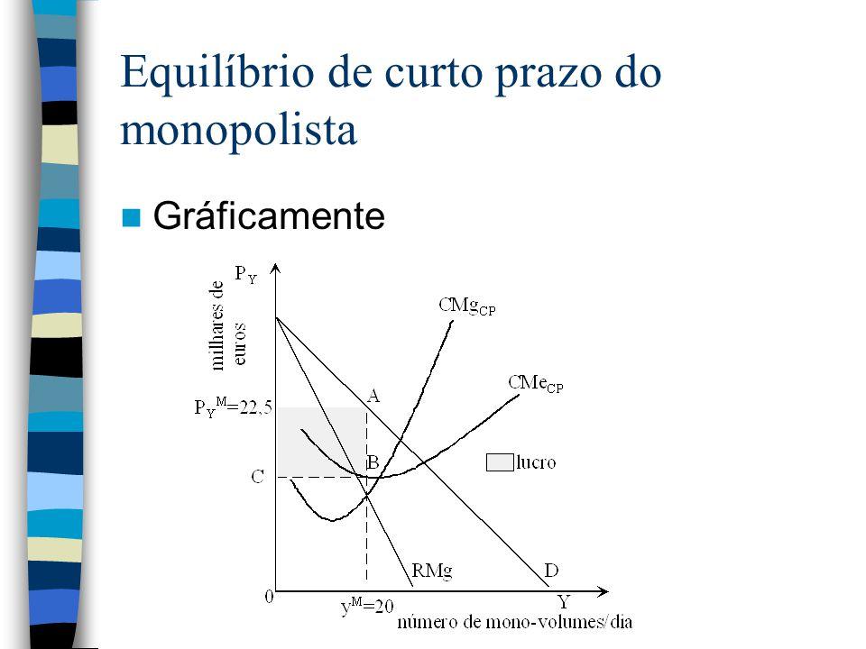 Equilíbrio de curto prazo do monopolista Gráficamente