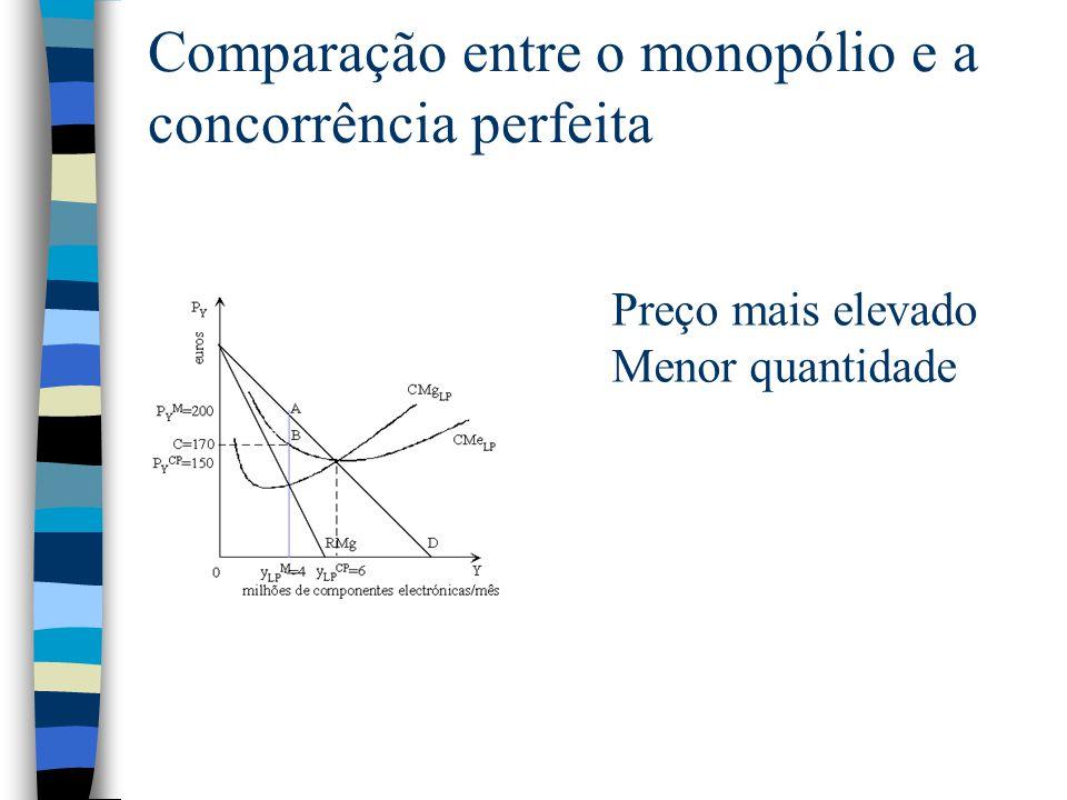 Comparação entre o monopólio e a concorrência perfeita Preço mais elevado Menor quantidade