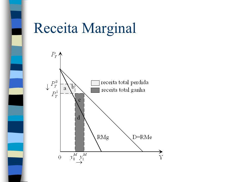 Tipos de monopólio Monopólio com duas fábricas RMa(y1+y2) = CMa(y1) = CMa(y2) Monopólio com discriminação de preços - não existe arbitragem –1 grau P = CMa –3 grau RMa(y1) = RMa(y2) = CMa(y1+y2) –Deduzir a relação entre os preços nos dois mercados e as elasticidades da procura