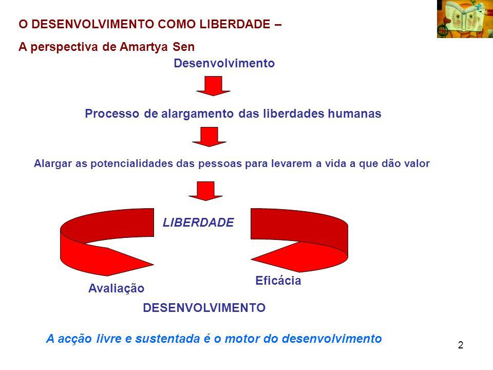 2 O DESENVOLVIMENTO COMO LIBERDADE – A perspectiva de Amartya Sen Desenvolvimento Processo de alargamento das liberdades humanas Alargar as potenciali
