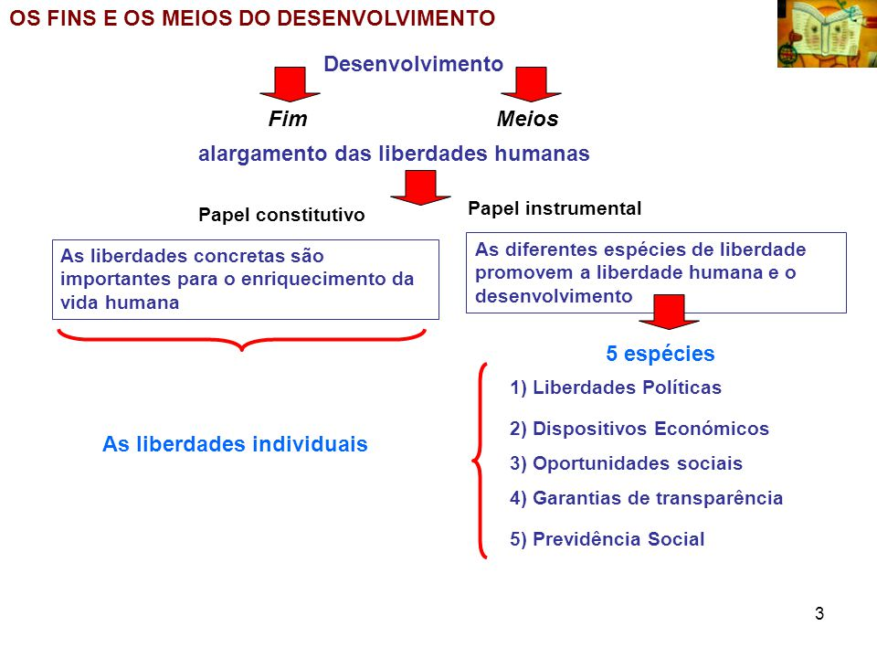 3 OS FINS E OS MEIOS DO DESENVOLVIMENTO Desenvolvimento alargamento das liberdades humanas FimMeios Papel constitutivo Papel instrumental As liberdade