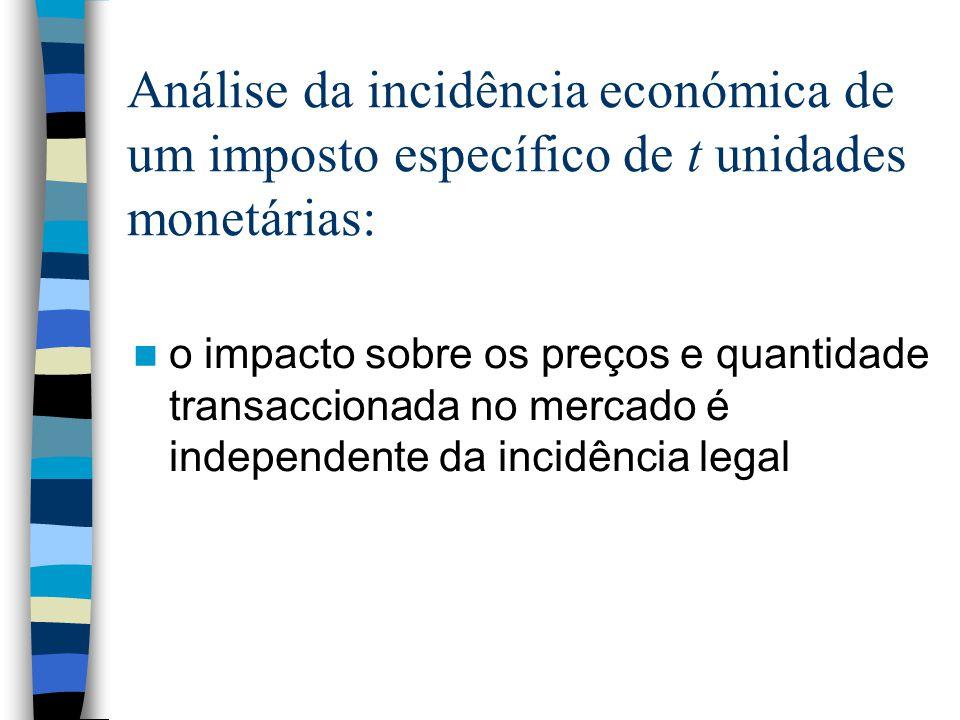 Análise da incidência económica de um imposto específico de t unidades monetárias: o impacto sobre os preços e quantidade transaccionada no mercado é