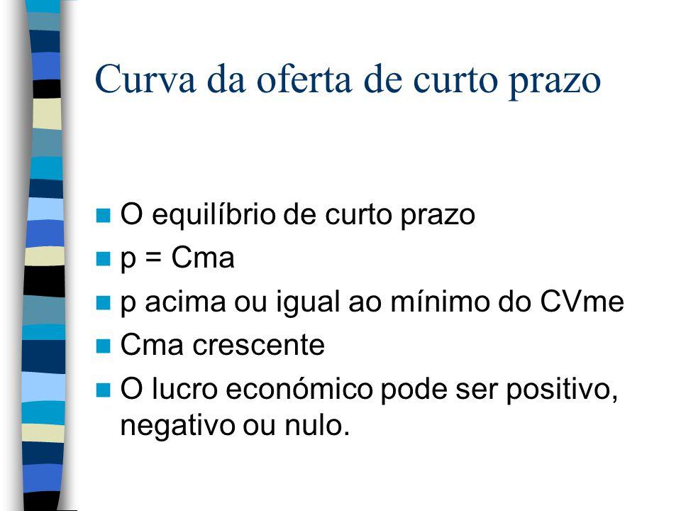Curva da oferta de curto prazo O equilíbrio de curto prazo p = Cma p acima ou igual ao mínimo do CVme Cma crescente O lucro económico pode ser positiv
