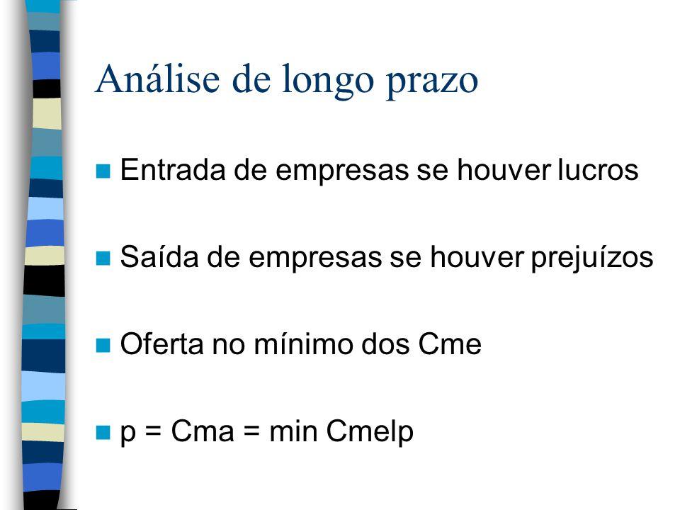 Análise de longo prazo Entrada de empresas se houver lucros Saída de empresas se houver prejuízos Oferta no mínimo dos Cme p = Cma = min Cmelp