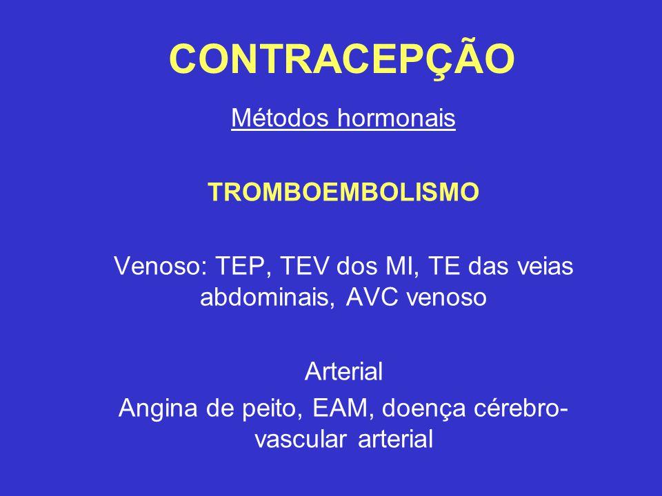 CONTRACEPÇÃO Métodos hormonais TROMBOEMBOLISMO Venoso: TEP, TEV dos MI, TE das veias abdominais, AVC venoso Arterial Angina de peito, EAM, doença cérebro- vascular arterial