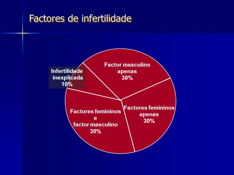 Factores femininos e factor masculino 30% Factor masculino apenas 30% Infertilidade inexplicada 10% Factores femininos apenas 30% Factores de infertilidade