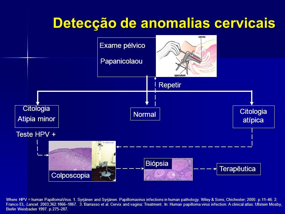 Detecção de anomalias cervicais Exame pélvico Papanicolaou Terapêutica Biópsia Colposcopia Teste HPV + Where HPV = human PapillomaVirus. 1. Syrjänen a