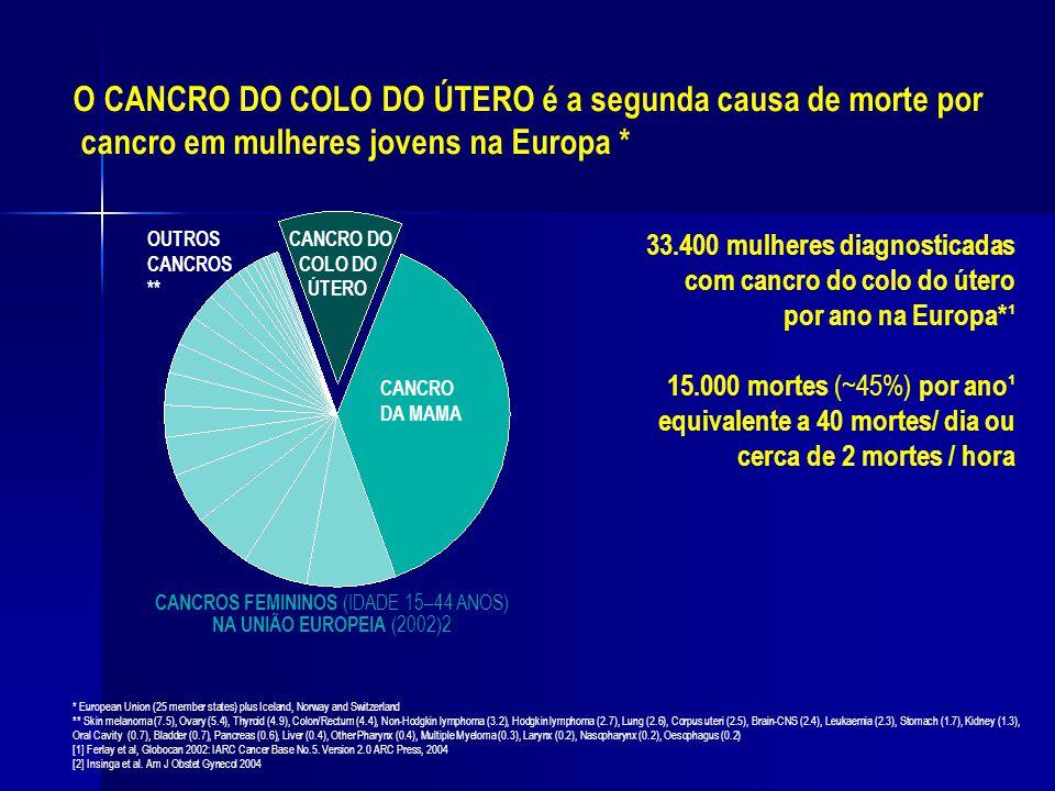 O CANCRO DO COLO DO ÚTERO é a segunda causa de morte por cancro em mulheres jovens na Europa * 33.400 mulheres diagnosticadas com cancro do colo do út