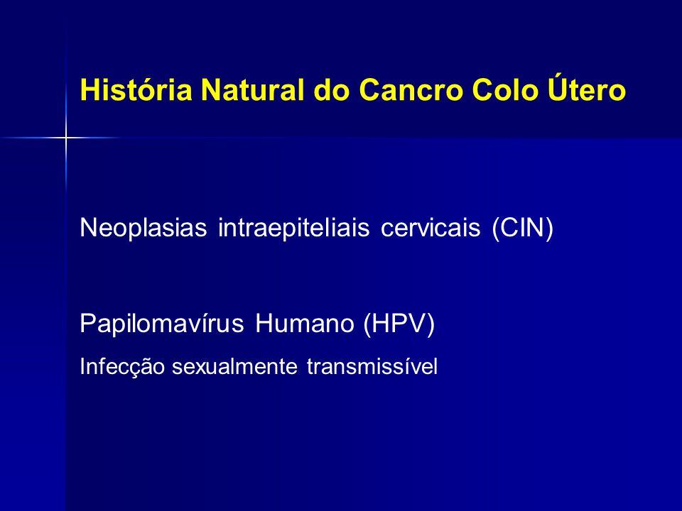 História Natural do Cancro Colo Útero Neoplasias intraepiteliais cervicais (CIN) Papilomavírus Humano (HPV) Infecção sexualmente transmissível
