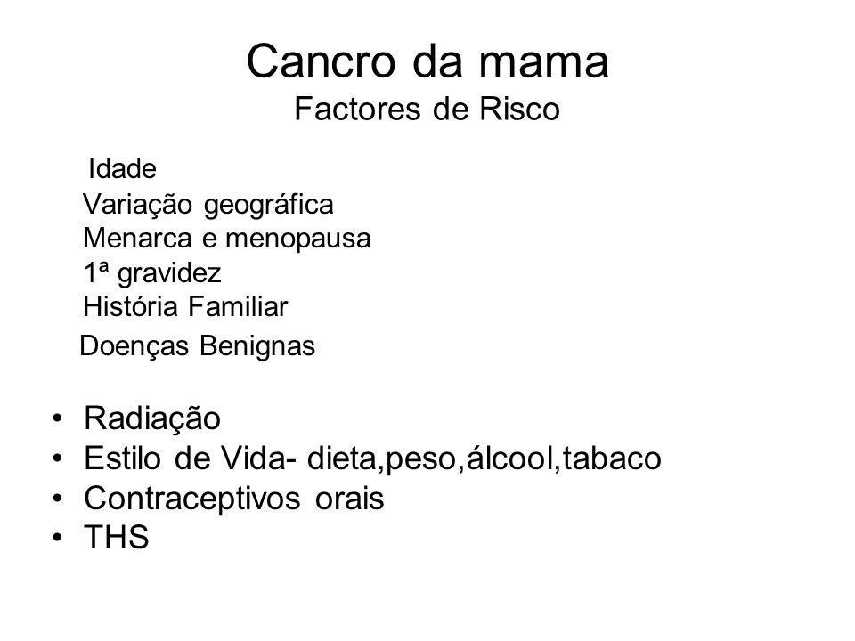 Cancro da mama Factores de Risco Idade Variação geográfica Menarca e menopausa 1ª gravidez História Familiar Doenças Benignas Radiação Estilo de Vida-