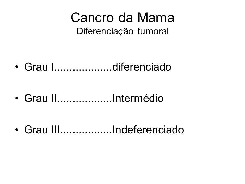 Cancro da Mama Diferenciação tumoral Grau I...................diferenciado Grau II..................Intermédio Grau III.................Indeferenciado
