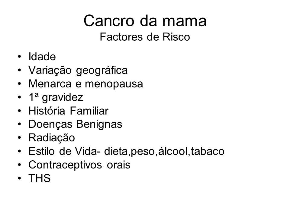 Cancro da Mama Tratamento Hormonoterapia Tamoxifeno (antag.