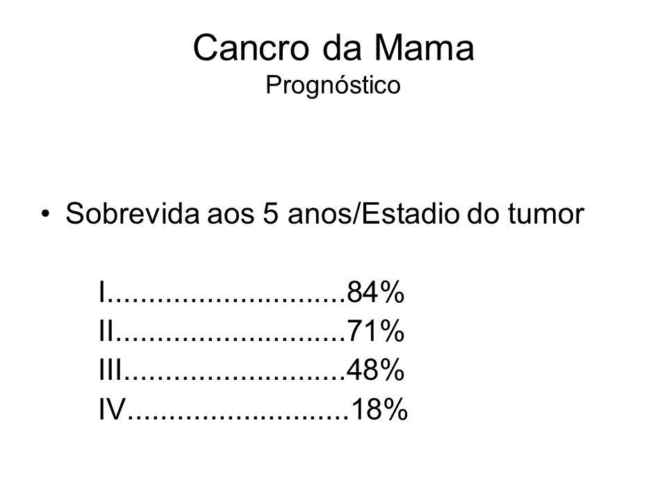 Cancro da Mama Prognóstico Sobrevida aos 5 anos/Estadio do tumor I.............................84% II............................71% III..............