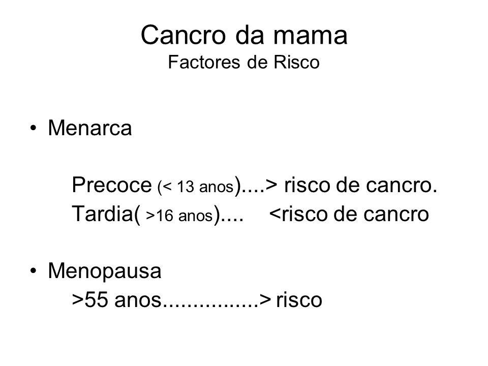 Cancro da mama Factores de Risco Menarca Precoce ( risco de cancro. Tardia( >16 anos ).... <risco de cancro Menopausa >55 anos................> risco