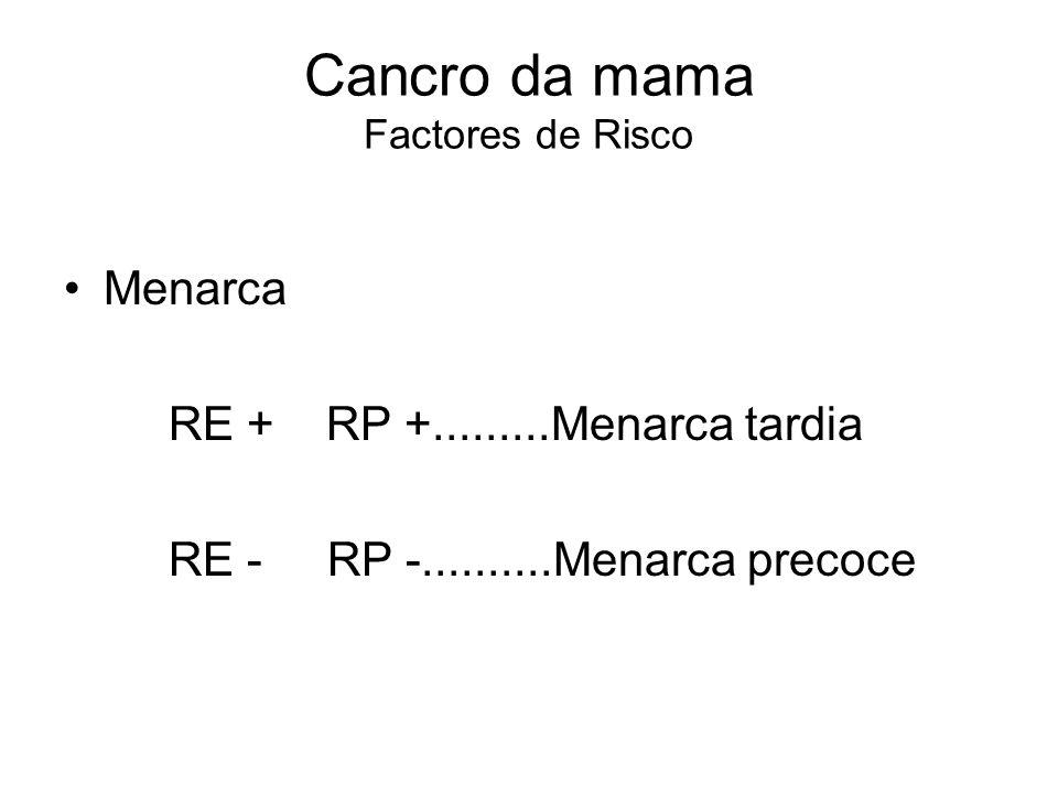 Cancro da mama Factores de Risco Idade da 1ª gravidez Nulípara e 1ª gravidez tardia > risco 1ª gravidez 30a..