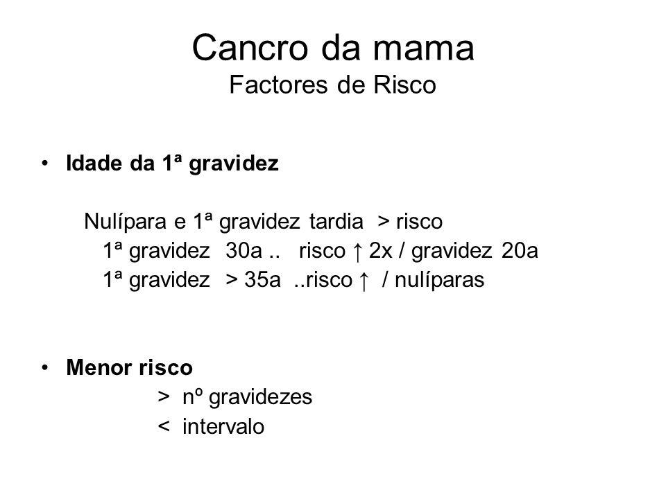 Cancro da mama Factores de Risco História familiar C.da mama familiar 5-10% C. da mama esporádico