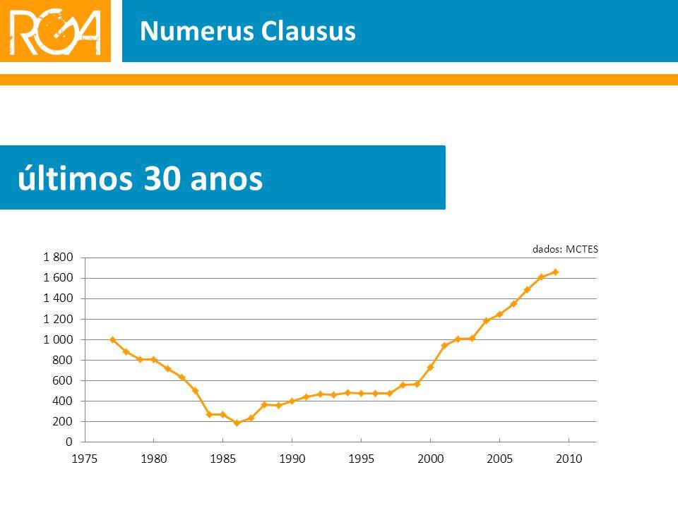 Numerus Clausus últimos 30 anos dados: MCTES