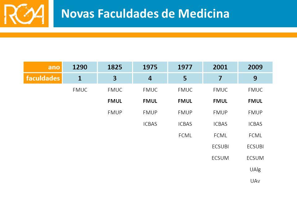 Novas Faculdades de Medicina ano129018251975197720012009 faculdades134579 FMUC FMUL FMUP ICBAS FCML ECSUBI ECSUM UAlg UAv