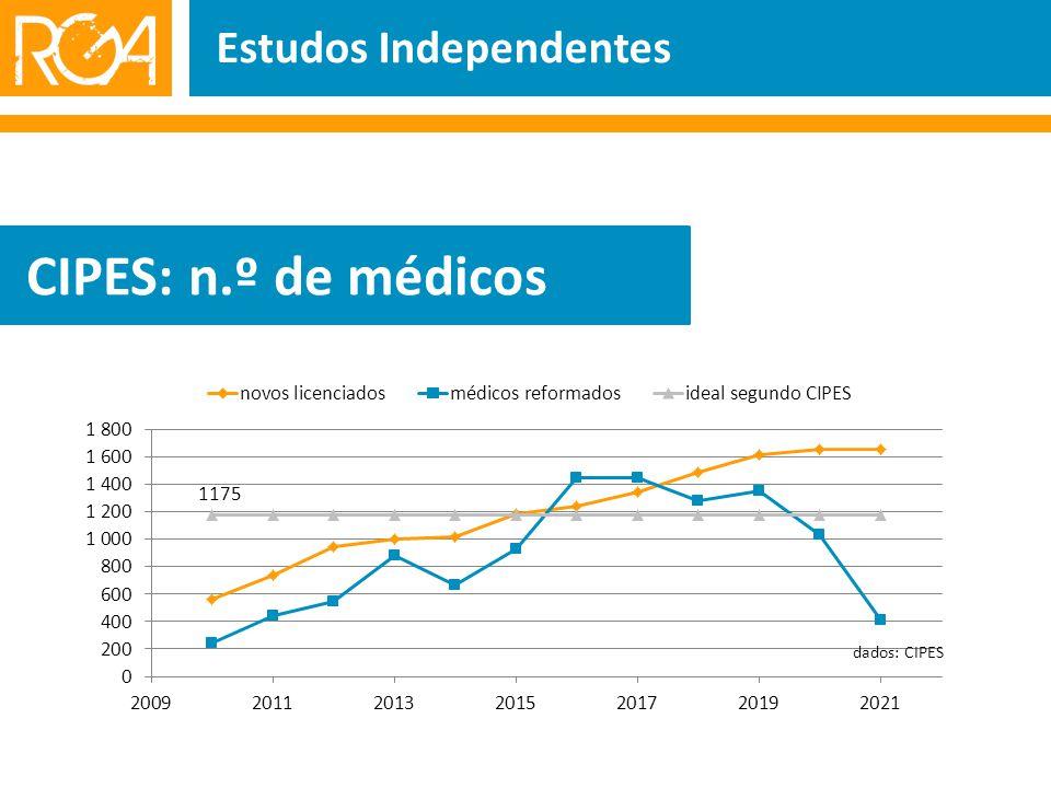 Estudos Independentes CIPES: n.º de médicos 1175 dados: CIPES
