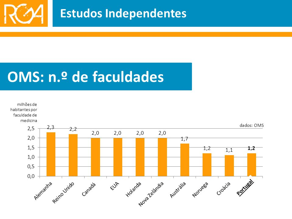 Estudos Independentes OMS: n.º de faculdades dados: OMS milhões de habitantes por faculdade de medicina Portugal