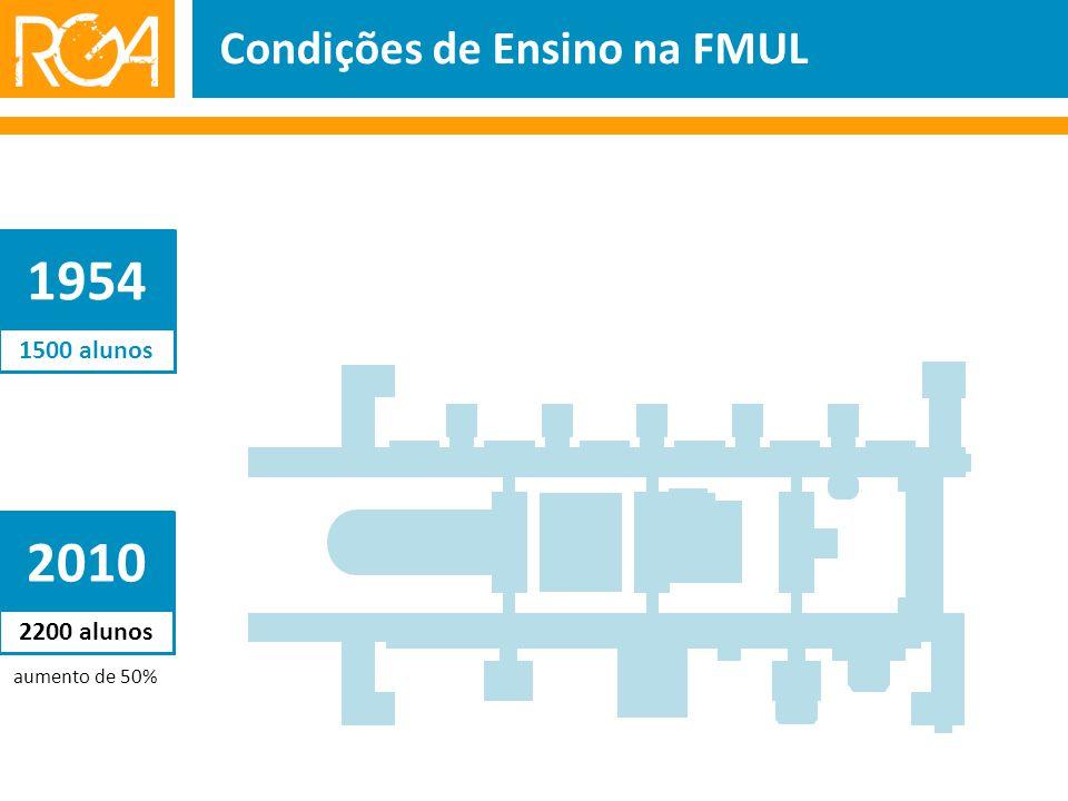 1500 alunos Condições de Ensino na FMUL 1954 aumento de 50% 2200 alunos 2010