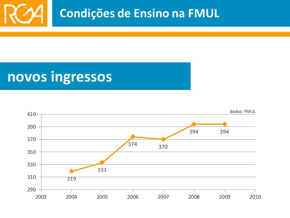 Condições de Ensino na FMUL novos ingressos dados: FMUL