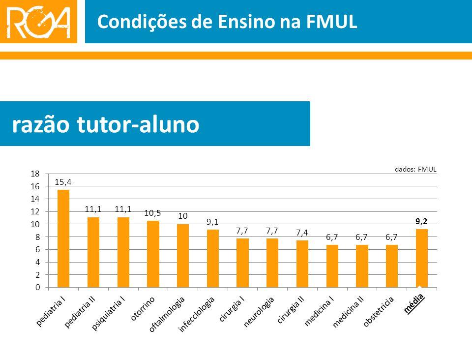 Condições de Ensino na FMUL razão tutor-aluno média dados: FMUL