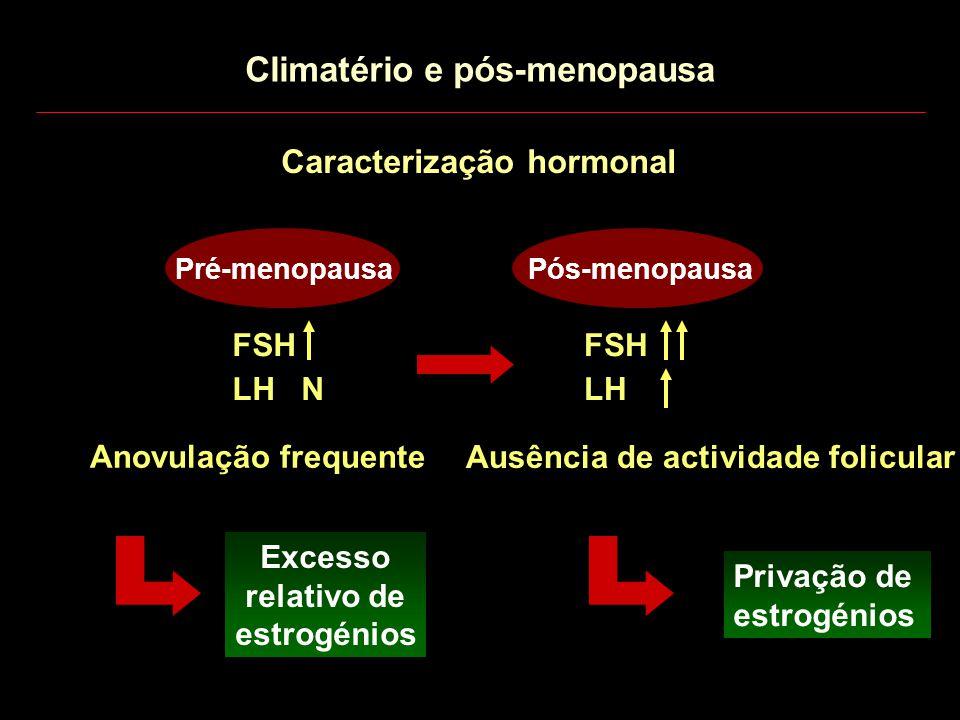 Caracterização hormonal Pré-menopausaPós-menopausa FSH LH N FSH LH Anovulação frequente Ausência de actividade folicular Excesso relativo de estrogéni