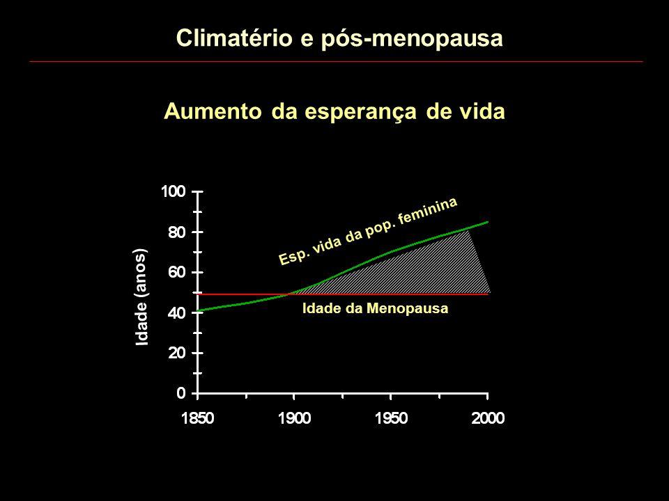 Aumento da esperança de vida Idade (anos) Idade da Menopausa Esp. vida da pop. feminina Climatério e pós-menopausa