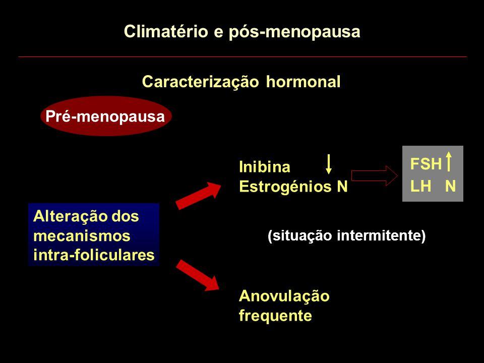 Caracterização hormonal Pré-menopausa FSH LH N Alteração dos mecanismos intra-foliculares Inibina Estrogénios N Anovulação frequente (situação intermi