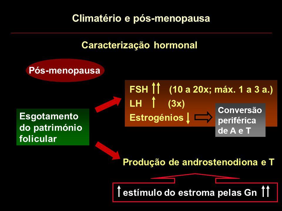Caracterização hormonal Pós-menopausa FSH (10 a 20x; máx. 1 a 3 a.) LH (3x) Estrogénios Esgotamento do património folicular Conversão periférica de A