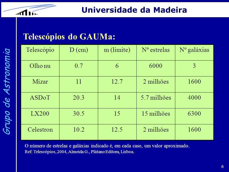 6 Grupo de Astronomia Universidade da Madeira TelescópioD (cm)m (limite)Nº estrelasNº galáxias Olho nu0.7660003 Mizar1112.72 milhões1600 ASDoT20.3145.