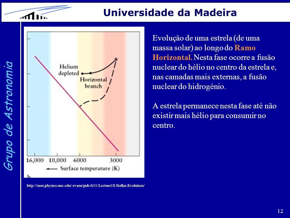 12 Grupo de Astronomia Universidade da Madeira Evolução de uma estrela (de uma massa solar) ao longo do Ramo Horizontal. Nesta fase ocorre a fusão nuc