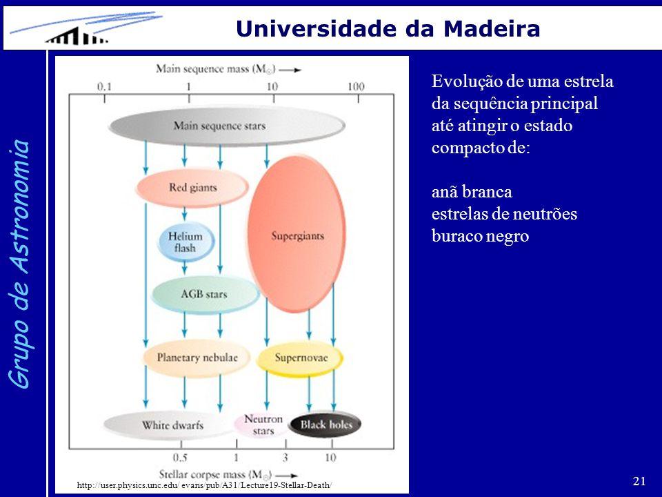 21 Grupo de Astronomia Universidade da Madeira Evolução de uma estrela da sequência principal até atingir o estado compacto de: anã branca estrelas de