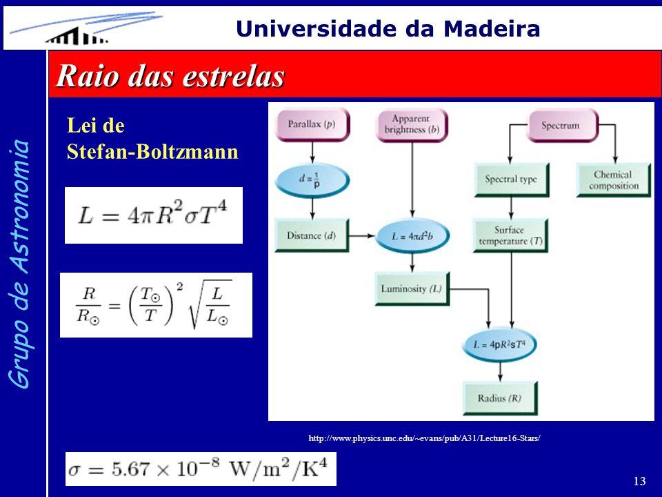 13 Grupo de Astronomia Universidade da Madeira Raio das estrelas Lei de Stefan-Boltzmann http://www.physics.unc.edu/~evans/pub/A31/Lecture16-Stars/