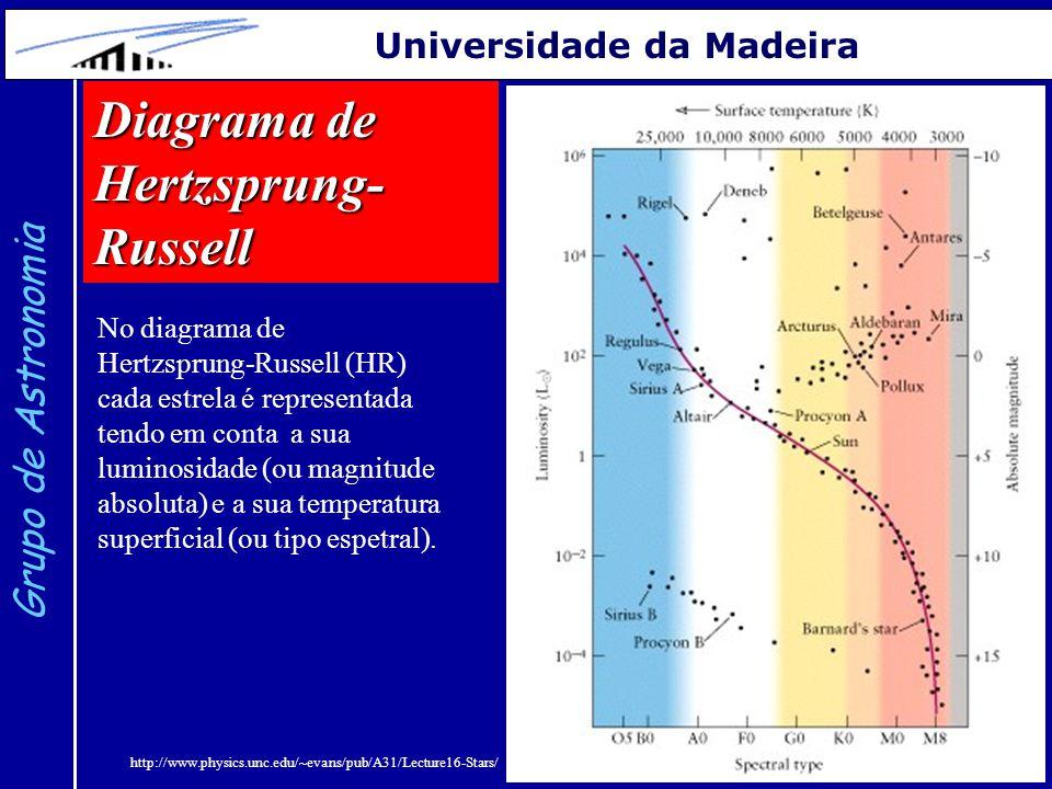 14 Grupo de Astronomia Universidade da Madeira No diagrama de Hertzsprung-Russell (HR) cada estrela é representada tendo em conta a sua luminosidade (