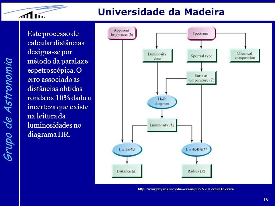 19 Grupo de Astronomia Universidade da Madeira http://www.physics.unc.edu/~evans/pub/A31/Lecture16-Stars/ Este processo de calcular distâncias designa
