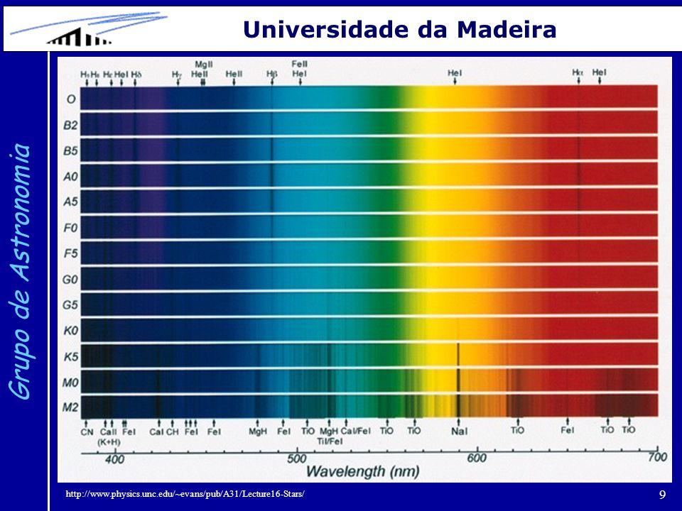 10 Grupo de Astronomia Universidade da Madeira http://www.physics.unc.edu/~evans/pub/A31/Lecture16-Stars/ Intensidade das riscas de absorção de diversos elementos em função da temperatura ou, equivalentemente, em função do tipo espetral: