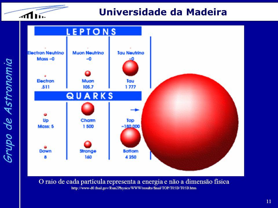 11 Grupo de Astronomia Universidade da Madeira O raio de cada partícula representa a energia e não a dimensão física http://www-d0.fnal.gov/Run2Physic