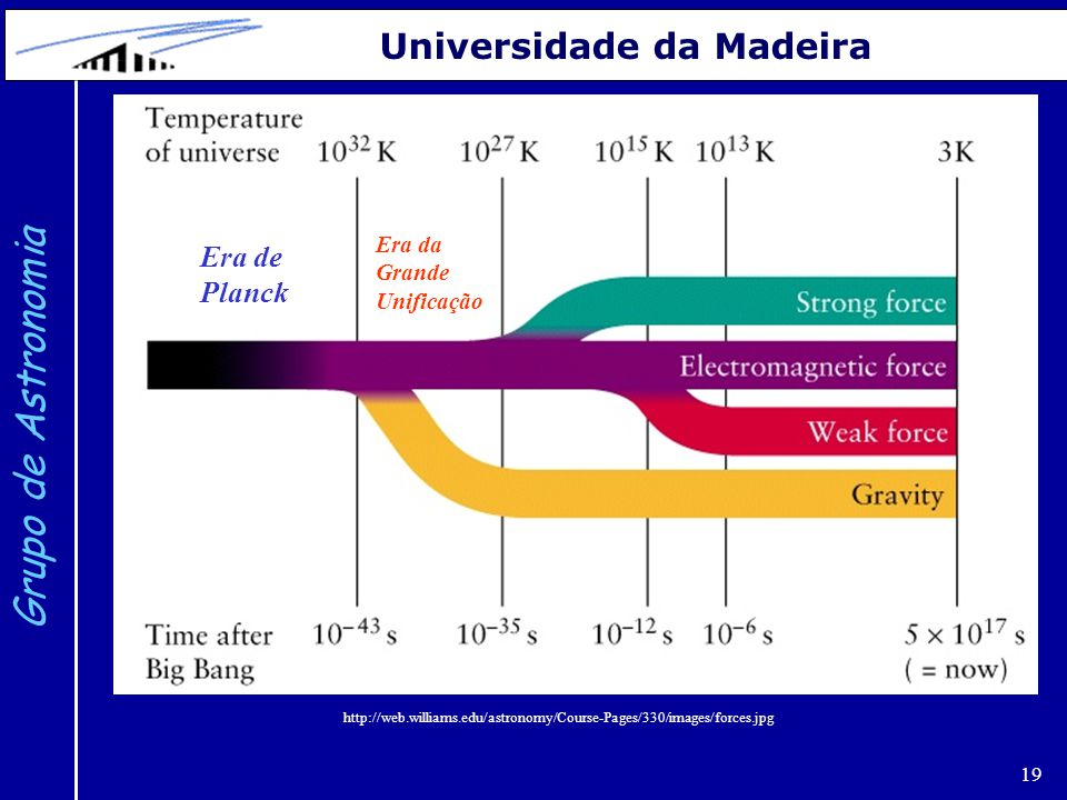 19 Grupo de Astronomia Universidade da Madeira http://web.williams.edu/astronomy/Course-Pages/330/images/forces.jpg Era de Planck Era da Grande Unific