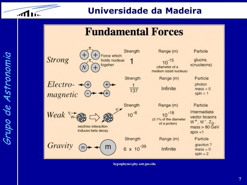 28 Grupo de Astronomia Universidade da Madeira A Era dos Quarks e a transição Eletro-Fraca O período entre o final da inflação (10 -33 s) e 10 -10 s é designado por Era dos Quarks.