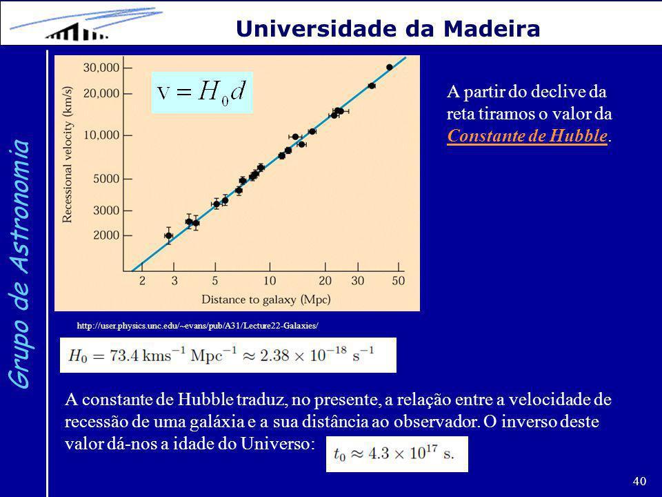 40 Grupo de Astronomia Universidade da Madeira http://user.physics.unc.edu/~evans/pub/A31/Lecture22-Galaxies/ A partir do declive da reta tiramos o valor da Constante de Hubble.