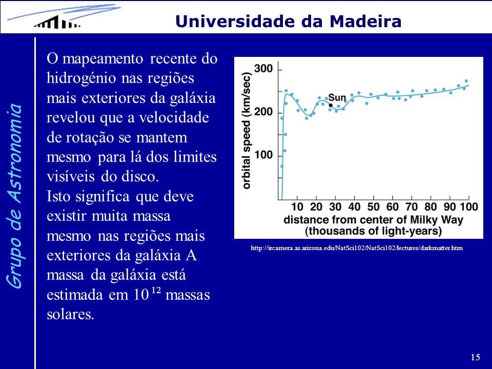15 Grupo de Astronomia Universidade da Madeira O mapeamento recente do hidrogénio nas regiões mais exteriores da galáxia revelou que a velocidade de r