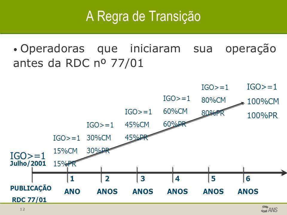 12 A Regra de Transição PUBLICAÇÃO RDC 77/01 1 ANO 2 ANOS 3 ANOS 4 ANOS 5 ANOS 6 ANOS IGO>=1 30%CM 30%PR IGO>=1 45%CM 45%PR IGO>=1 60%CM 60%PR IGO>=1 100%CM 100%PR IGO>=1 15%CM 15%PR IGO>=1 80%CM 80%PR Julho/2001 Operadoras que iniciaram sua operação antes da RDC nº 77/01