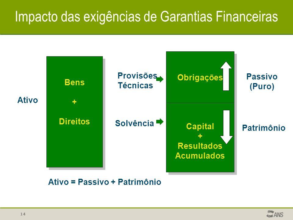 14 Impacto das exigências de Garantias Financeiras Bens + Direitos Bens + Direitos Ativo Obrigações Capital + Resultados Acumulados Obrigações Capital